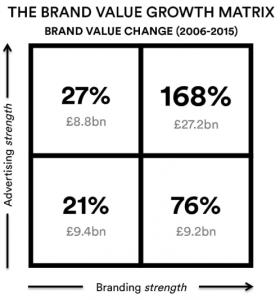 Matriz de crecimiento de marca